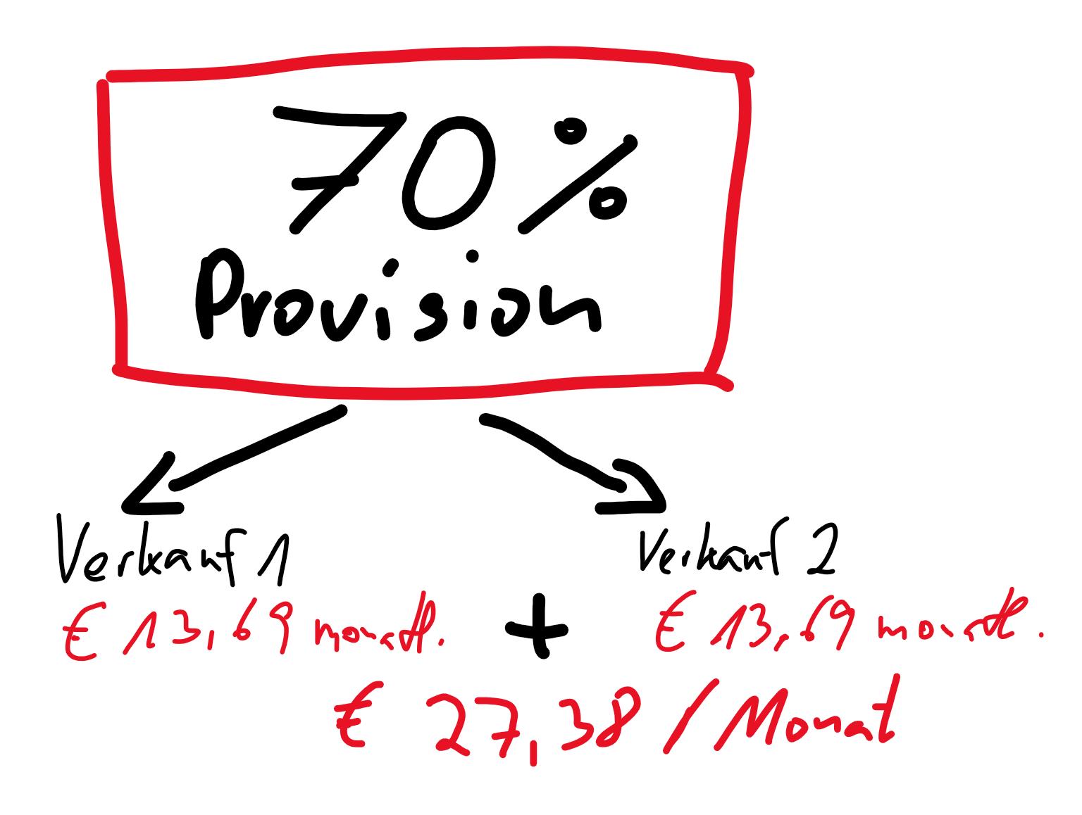 secret affiliate system provisinsmodell